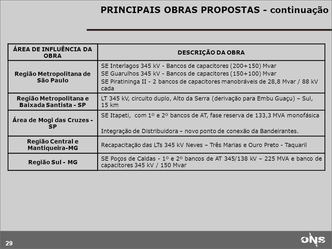 29 PRINCIPAIS OBRAS PROPOSTAS - continuação ÁREA DE INFLUÊNCIA DA OBRA DESCRIÇÃO DA OBRA Região Metropolitana de São Paulo SE Interlagos 345 kV - Banc