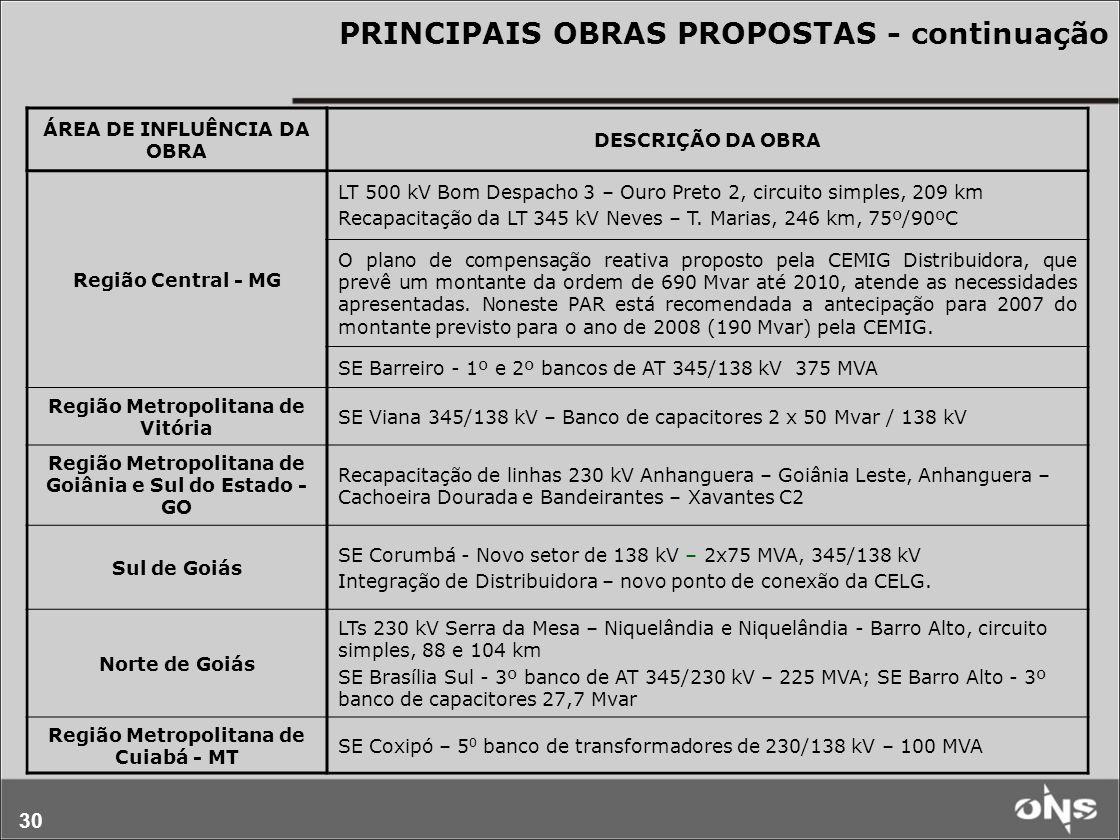 30 PRINCIPAIS OBRAS PROPOSTAS - continuação ÁREA DE INFLUÊNCIA DA OBRA DESCRIÇÃO DA OBRA Região Central - MG LT 500 kV Bom Despacho 3 – Ouro Preto 2,