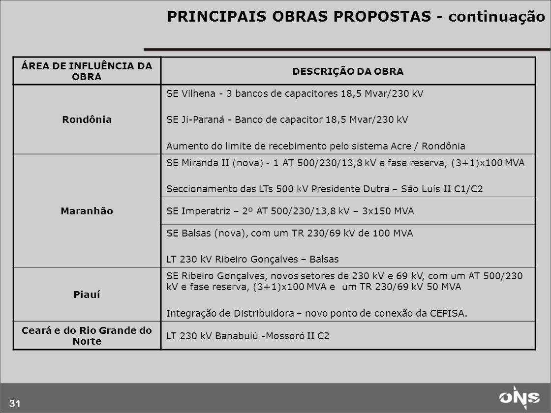 31 PRINCIPAIS OBRAS PROPOSTAS - continuação ÁREA DE INFLUÊNCIA DA OBRA DESCRIÇÃO DA OBRA Rondônia SE Vilhena - 3 bancos de capacitores 18,5 Mvar/230 kV SE Ji-Paraná - Banco de capacitor 18,5 Mvar/230 kV Aumento do limite de recebimento pelo sistema Acre / Rondônia Maranhão SE Miranda II (nova) - 1 AT 500/230/13,8 kV e fase reserva, (3+1)x100 MVA Seccionamento das LTs 500 kV Presidente Dutra – São Luís II C1/C2 SE Imperatriz – 2º AT 500/230/13,8 kV – 3x150 MVA SE Balsas (nova), com um TR 230/69 kV de 100 MVA LT 230 kV Ribeiro Gonçalves – Balsas Piauí SE Ribeiro Gonçalves, novos setores de 230 kV e 69 kV, com um AT 500/230 kV e fase reserva, (3+1)x100 MVA e um TR 230/69 kV 50 MVA Integração de Distribuidora – novo ponto de conexão da CEPISA.