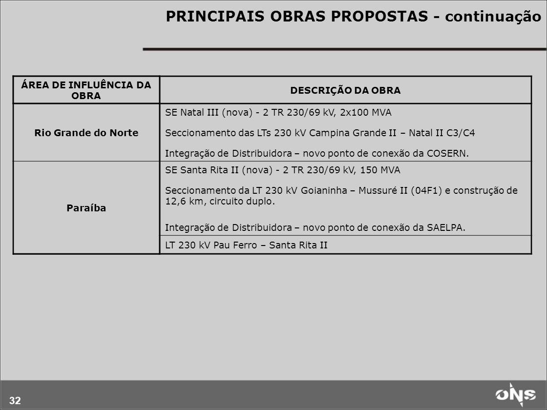 32 PRINCIPAIS OBRAS PROPOSTAS - continuação ÁREA DE INFLUÊNCIA DA OBRA DESCRIÇÃO DA OBRA Rio Grande do Norte SE Natal III (nova) - 2 TR 230/69 kV, 2x100 MVA Seccionamento das LTs 230 kV Campina Grande II – Natal II C3/C4 Integração de Distribuidora – novo ponto de conexão da COSERN.