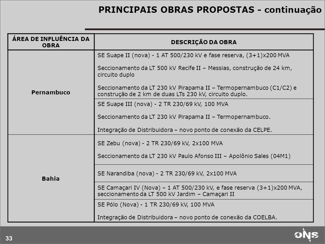 33 PRINCIPAIS OBRAS PROPOSTAS - continuação ÁREA DE INFLUÊNCIA DA OBRA DESCRIÇÃO DA OBRA Pernambuco SE Suape II (nova) - 1 AT 500/230 kV e fase reserv