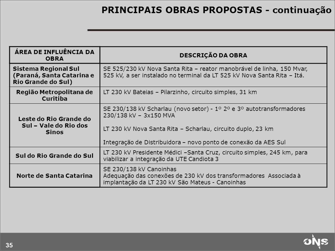 35 PRINCIPAIS OBRAS PROPOSTAS - continuação ÁREA DE INFLUÊNCIA DA OBRA DESCRIÇÃO DA OBRA Sistema Regional Sul (Paraná, Santa Catarina e Rio Grande do Sul) SE 525/230 kV Nova Santa Rita – reator manobrável de linha, 150 Mvar, 525 kV, a ser instalado no terminal da LT 525 kV Nova Santa Rita – Itá.