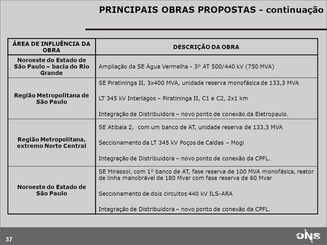 37 PRINCIPAIS OBRAS PROPOSTAS - continuação ÁREA DE INFLUÊNCIA DA OBRA DESCRIÇÃO DA OBRA Noroeste do Estado de São Paulo – bacia do Rio Grande Ampliação da SE Água Vermelha - 3º AT 500/440 kV (750 MVA) Região Metropolitana de São Paulo SE Piratininga II, 3x400 MVA, unidade reserva monofásica de 133,3 MVA LT 345 kV Interlagos – Piratininga II, C1 e C2, 2x1 km Integração de Distribuidora – novo ponto de conexão da Eletropaulo.