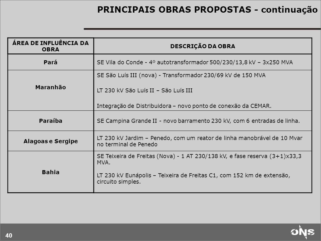 40 PRINCIPAIS OBRAS PROPOSTAS - continuação ÁREA DE INFLUÊNCIA DA OBRA DESCRIÇÃO DA OBRA ParáSE Vila do Conde - 4º autotransformador 500/230/13,8 kV –