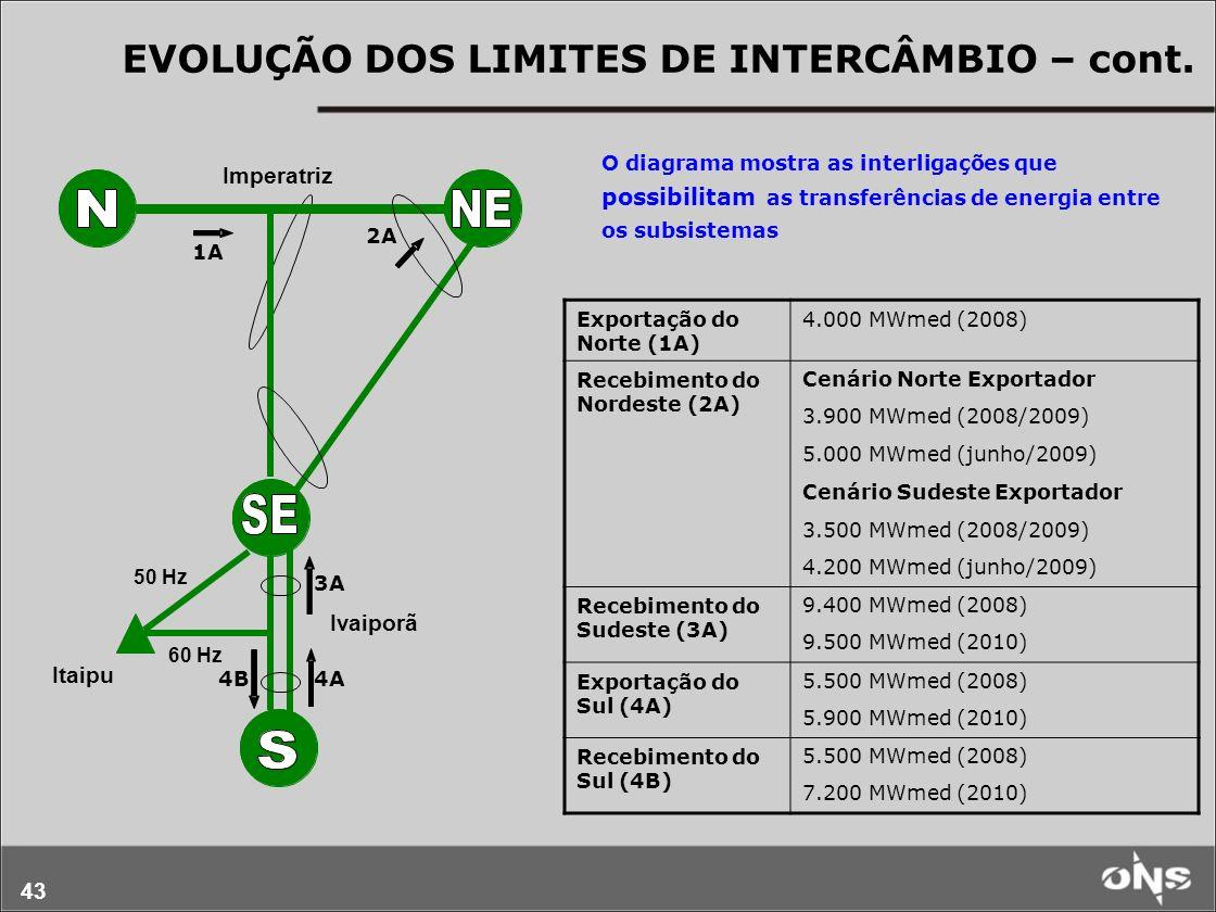 43 EVOLUÇÃO DOS LIMITES DE INTERCÂMBIO – cont. Itaipu Imperatriz Ivaiporã 50 Hz 60 Hz Exportação do Norte (1A) 4.000 MWmed (2008) Recebimento do Norde