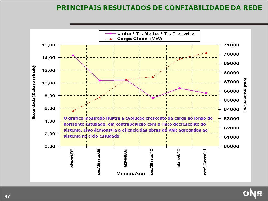 47 PRINCIPAIS RESULTADOS DE CONFIABILIDADE DA REDE O gráfico mostrado ilustra a evolução crescente da carga ao longo do horizonte estudado, em contrap