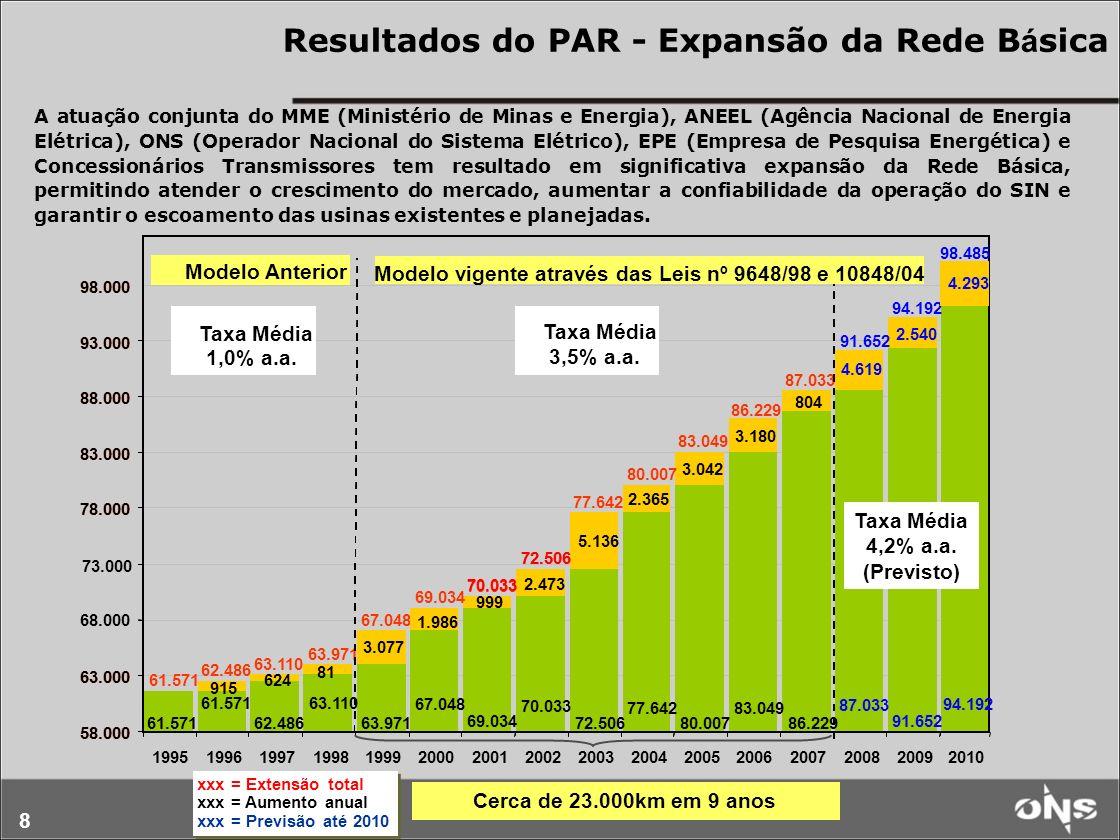 8 Cerca de 23.000km em 9 anos Resultados do PAR - Expansão da Rede B á sica xxx = Extensão total xxx = Aumento anual xxx = Previsão até 2010 xxx = Extensão total xxx = Aumento anual xxx = Previsão até 2010 A atuação conjunta do MME (Ministério de Minas e Energia), ANEEL (Agência Nacional de Energia Elétrica), ONS (Operador Nacional do Sistema Elétrico), EPE (Empresa de Pesquisa Energética) e Concessionários Transmissores tem resultado em significativa expansão da Rede Básica, permitindo atender o crescimento do mercado, aumentar a confiabilidade da operação do SIN e garantir o escoamento das usinas existentes e planejadas.