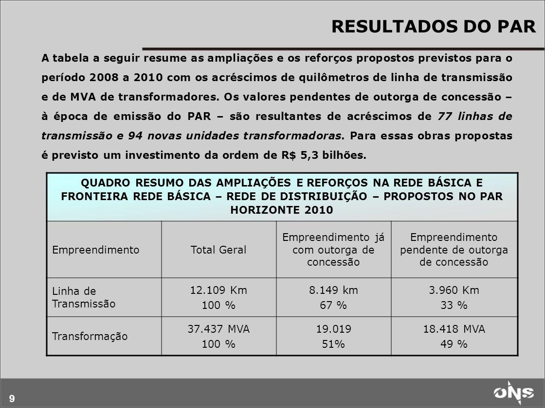 40 PRINCIPAIS OBRAS PROPOSTAS - continuação ÁREA DE INFLUÊNCIA DA OBRA DESCRIÇÃO DA OBRA ParáSE Vila do Conde - 4º autotransformador 500/230/13,8 kV – 3x250 MVA Maranhão SE São Luís III (nova) - Transformador 230/69 kV de 150 MVA LT 230 kV São Luís II – São Luís III Integração de Distribuidora – novo ponto de conexão da CEMAR.