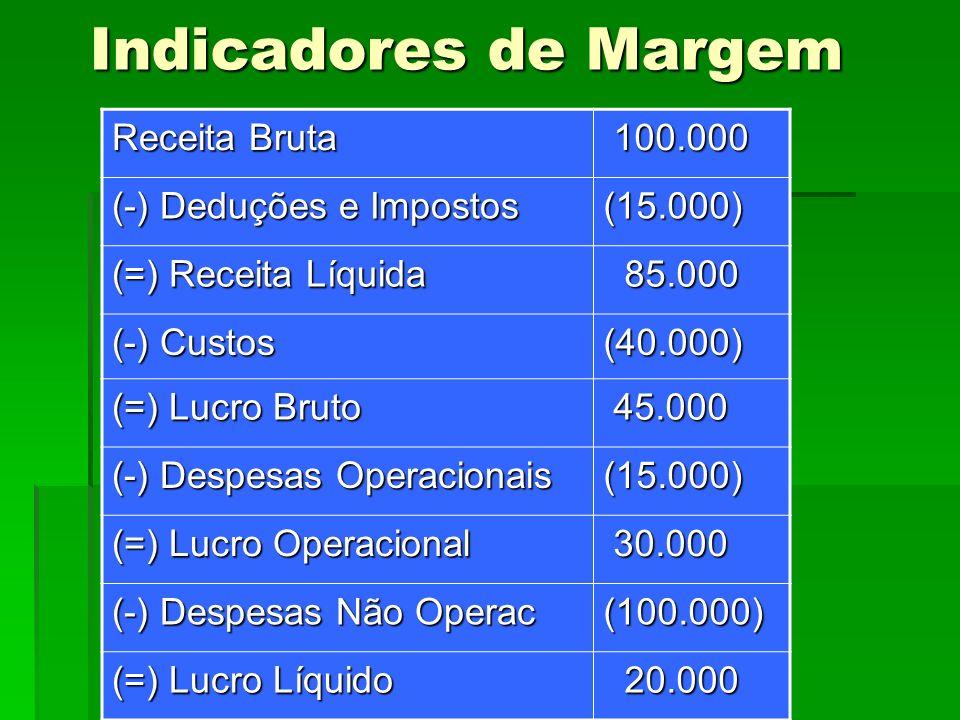 Indicadores de Margem Receita Bruta 100.000 100.000 (-) Deduções e Impostos (15.000) (=) Receita Líquida 85.000 85.000 (-) Custos (40.000) (=) Lucro B