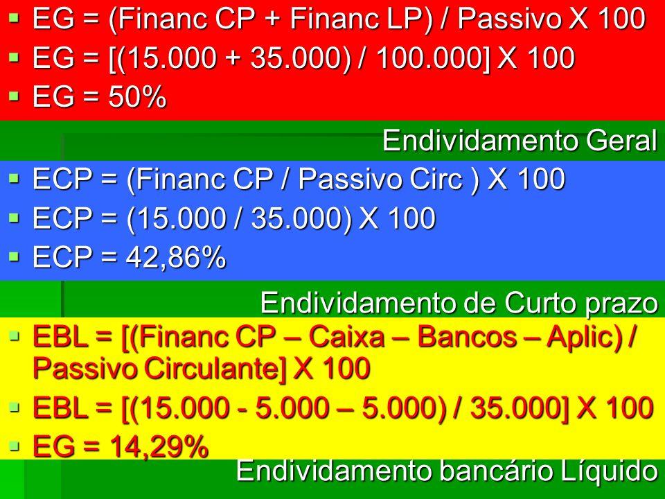 EG = (Financ CP + Financ LP) / Passivo X 100 EG = (Financ CP + Financ LP) / Passivo X 100 EG = [(15.000 + 35.000) / 100.000] X 100 EG = [(15.000 + 35.