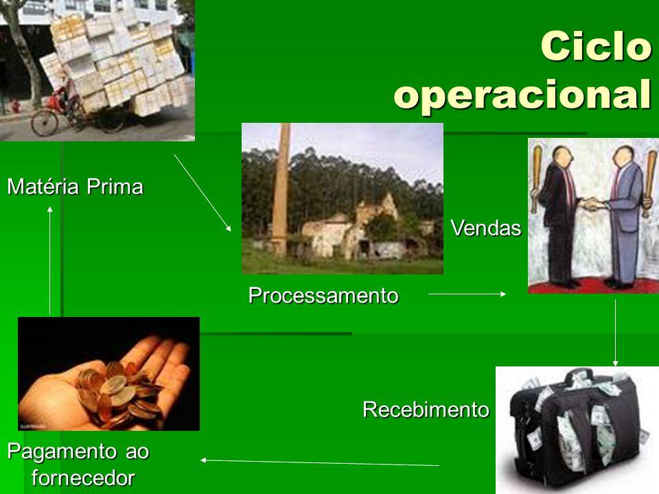 Ciclo operacional Matéria Prima Processamento Vendas Recebimento Pagamento ao fornecedor