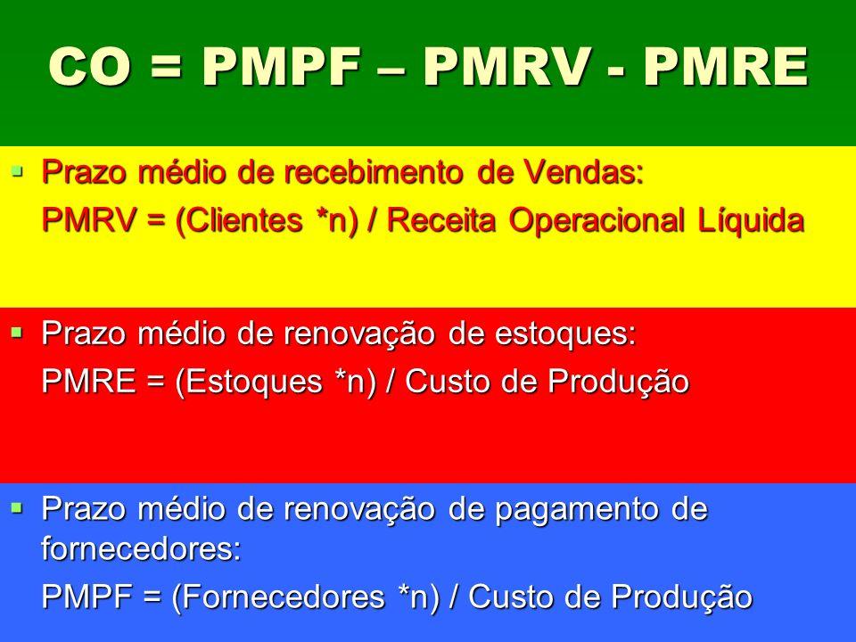 CO = PMPF – PMRV - PMRE Prazo médio de recebimento de Vendas: Prazo médio de recebimento de Vendas: PMRV = (Clientes *n) / Receita Operacional Líquida
