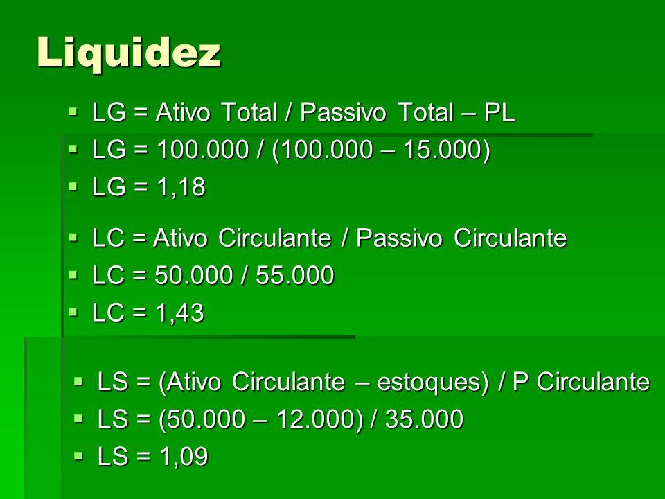 Liquidez LG = Ativo Total / Passivo Total – PL LG = Ativo Total / Passivo Total – PL LG = 100.000 / (100.000 – 15.000) LG = 100.000 / (100.000 – 15.00