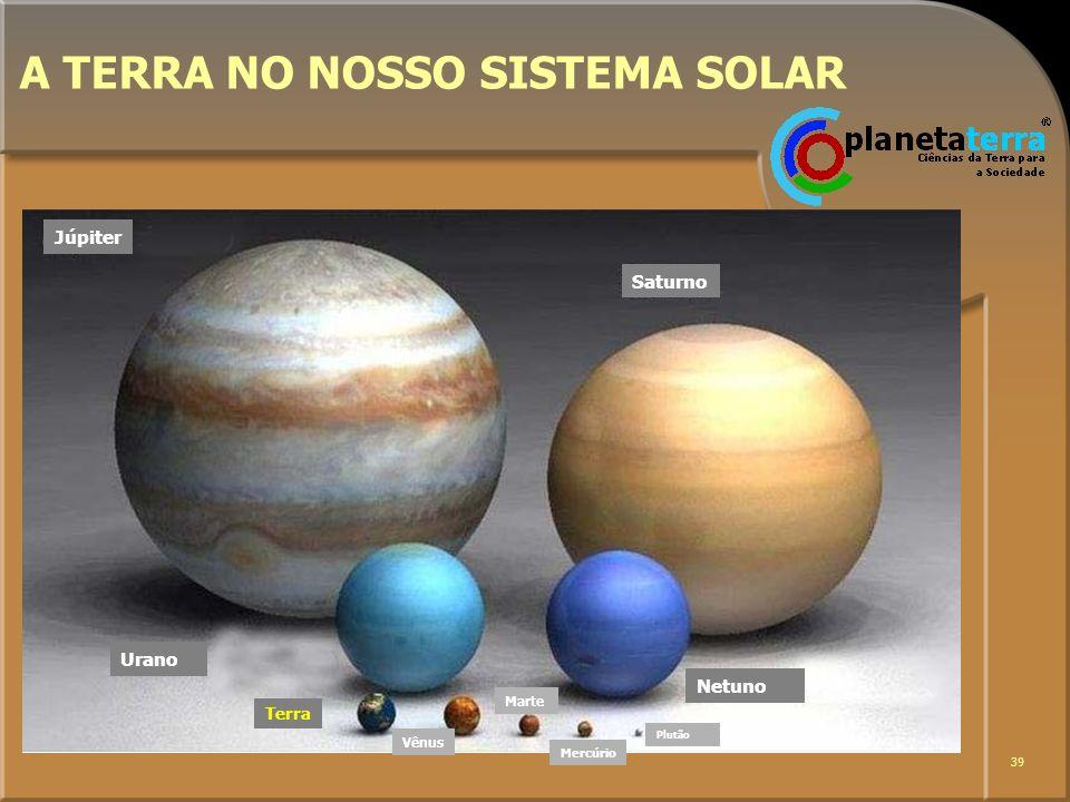 39 A TERRA NO NOSSO SISTEMA SOLAR Júpiter Saturno Urano Netuno Terra Vênus Marte Mercúrio Plutão