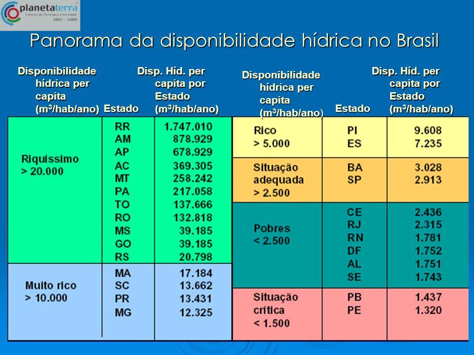 Panorama da disponibilidade hídrica no Brasil Disponibilidade hídrica per capita (m 3 /hab/ano) Estado Disp. Híd. per capita por Estado (m 3 /hab/ano)