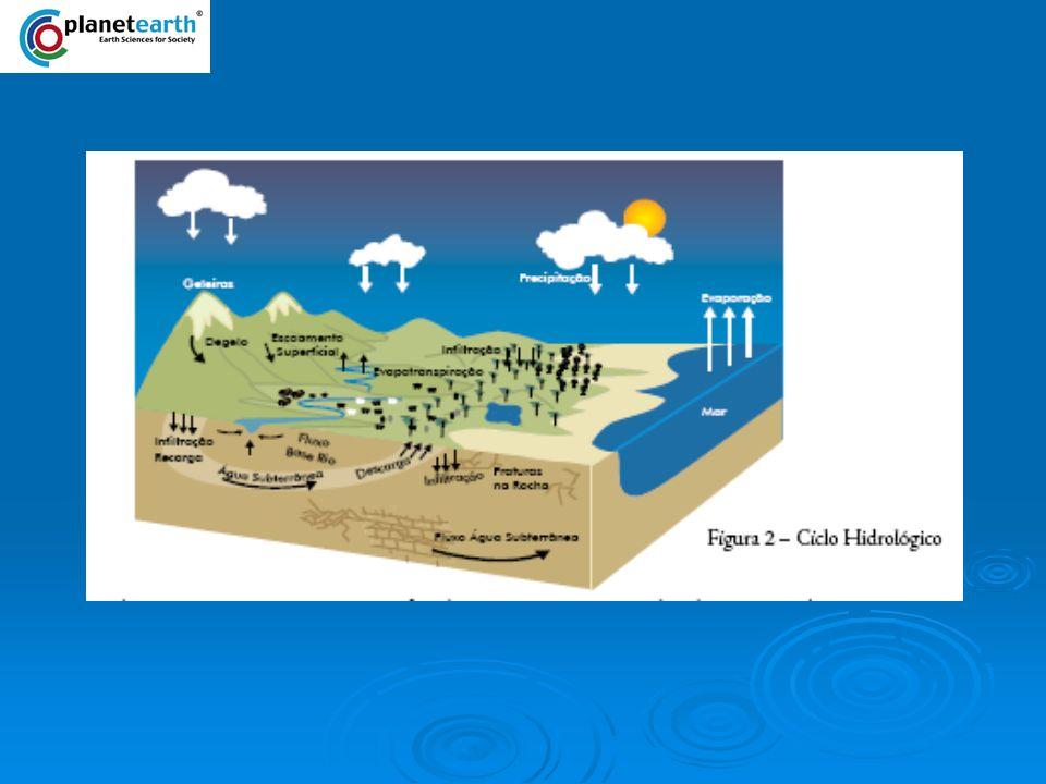 ESTRATOSFERA 70 km 40 km Camada de Ozônio Radiação Solar Principal Fonte de Energia Gravidade ROTAÇÃO TERRESTRE TROPOSFERA 16 km 8 km CORRENTES AÉREAS DINÂMICA Precipitação PRECIPITAÇÃO 110.000 km 3 E E EE NEVE GRANIZO E Precipitação CONTINENTES ATMOSFERA 458.000 km 3 OCEANOS RESERVATÓRIOS E E 500.000 km 3 = 458.000 km 3 + 42.000 km 3 E 66.000 km 3 ETP 44.000 km 3 41.800 km 3 Escoamento Superficial INFILTRAÇÃO Zona de Saturação 2.200 km 3 Reservatórios Subterrâneos Transmissividade ES CAPILARIDADE PERCOLAÇÃO Porosidade Zona de Saturação E Zona de Aeração Interceptação Evapotranspiração ETP Energia Solar GRH Captações Teto 12.500 km 3