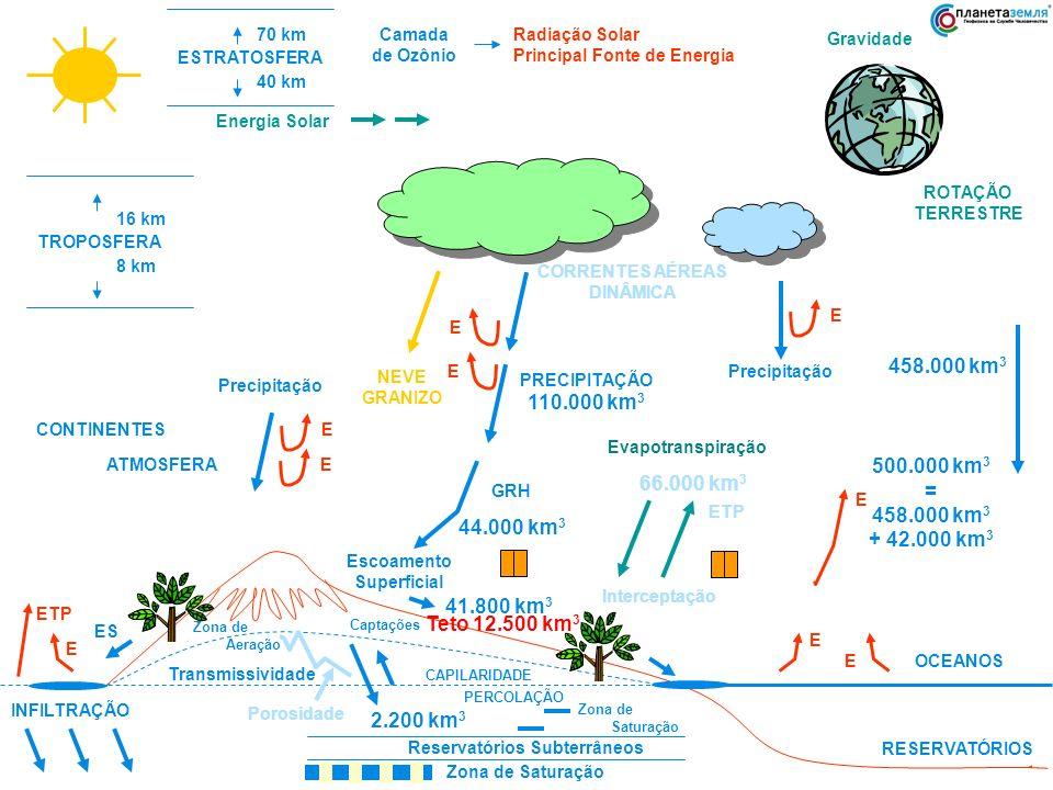 ESTRATOSFERA 70 km 40 km Camada de Ozônio Radiação Solar Principal Fonte de Energia Gravidade ROTAÇÃO TERRESTRE TROPOSFERA 16 km 8 km CORRENTES AÉREAS