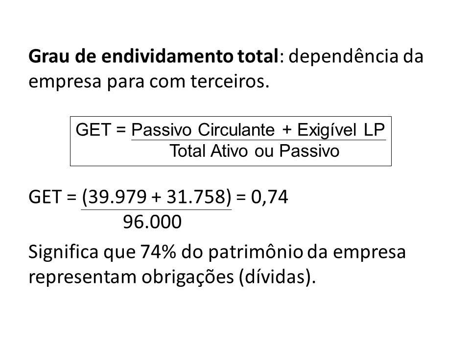 Grau de endividamento total: dependência da empresa para com terceiros. GET = (39.979 + 31.758) = 0,74 96.000 Significa que 74% do patrimônio da empre
