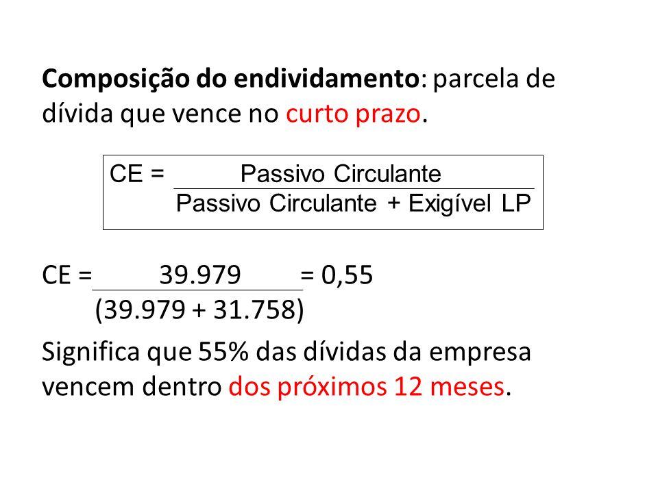 Composição do endividamento: parcela de dívida que vence no curto prazo. CE = 39.979 = 0,55 (39.979 + 31.758) Significa que 55% das dívidas da empresa