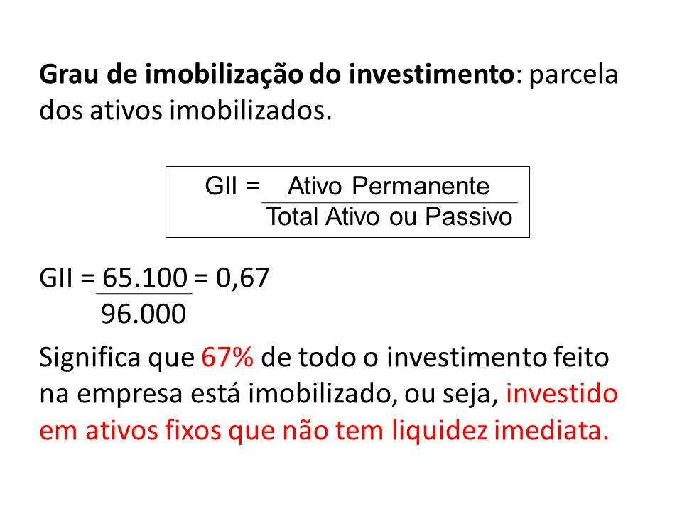 Grau de imobilização do investimento: parcela dos ativos imobilizados. GII = 65.100 = 0,67 96.000 Significa que 67% de todo o investimento feito na em