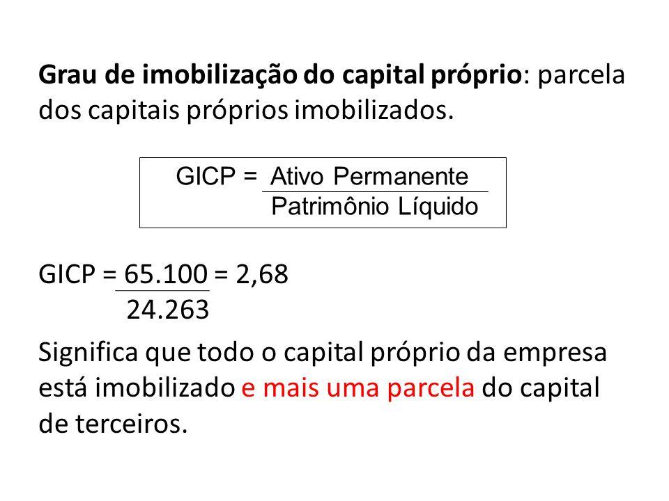 Grau de imobilização do capital próprio: parcela dos capitais próprios imobilizados. GICP = 65.100 = 2,68 24.263 Significa que todo o capital próprio