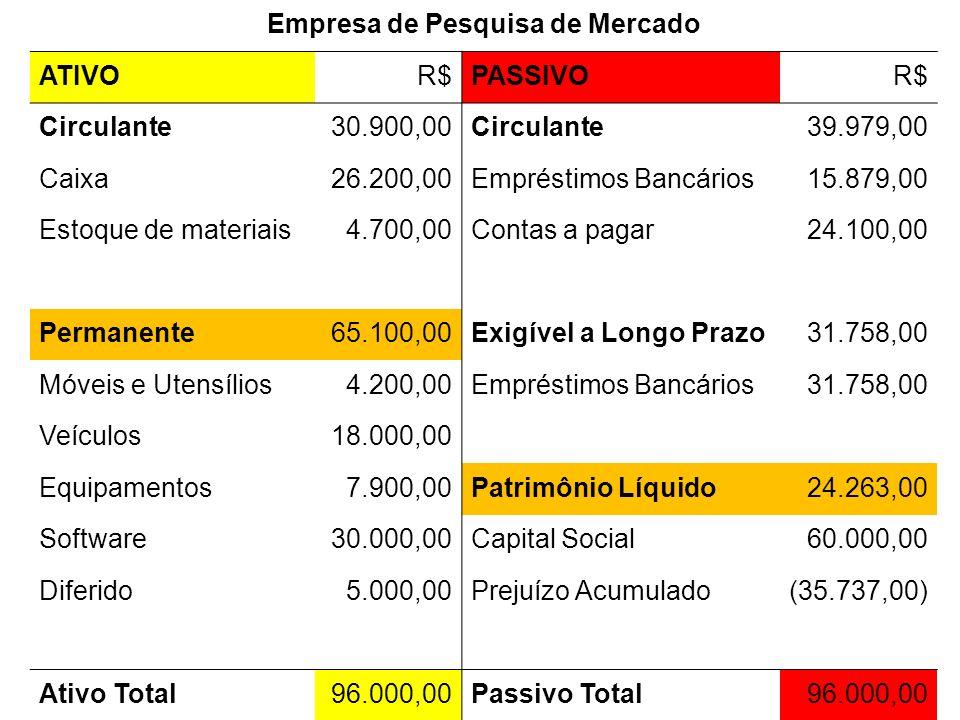 Empresa de Pesquisa de Mercado ATIVOR$PASSIVOR$ Circulante30.900,00Circulante39.979,00 Caixa26.200,00Empréstimos Bancários15.879,00 Estoque de materia