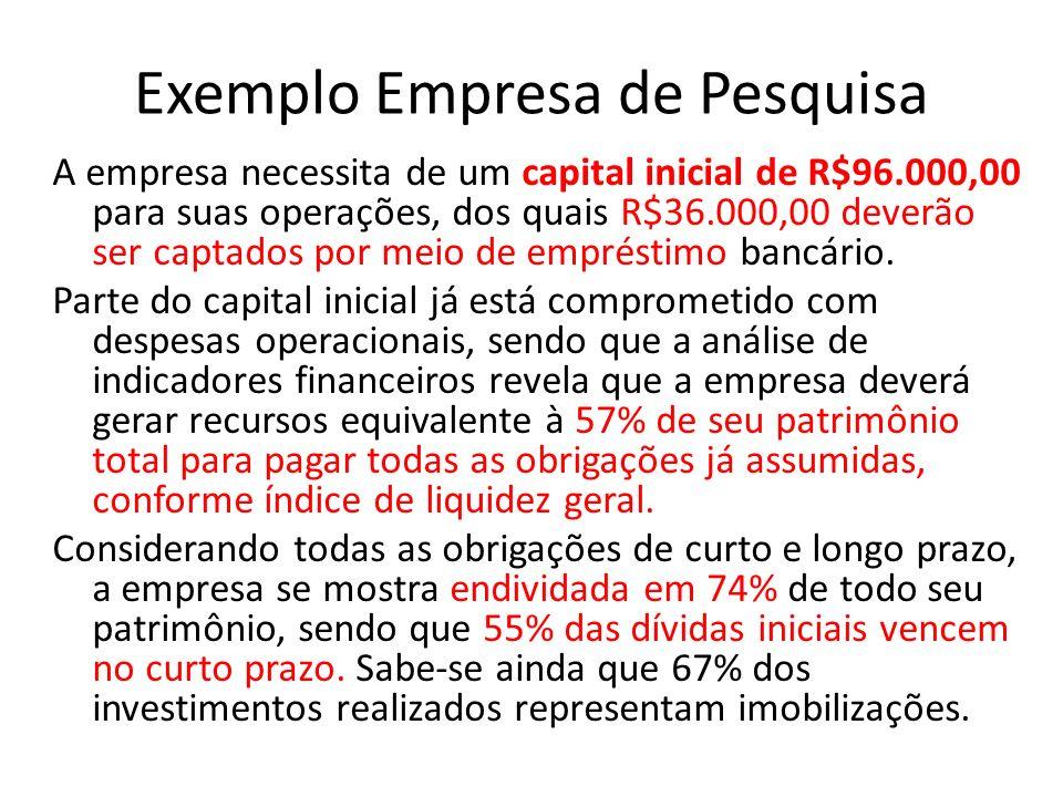 Exemplo Empresa de Pesquisa A empresa necessita de um capital inicial de R$96.000,00 para suas operações, dos quais R$36.000,00 deverão ser captados p