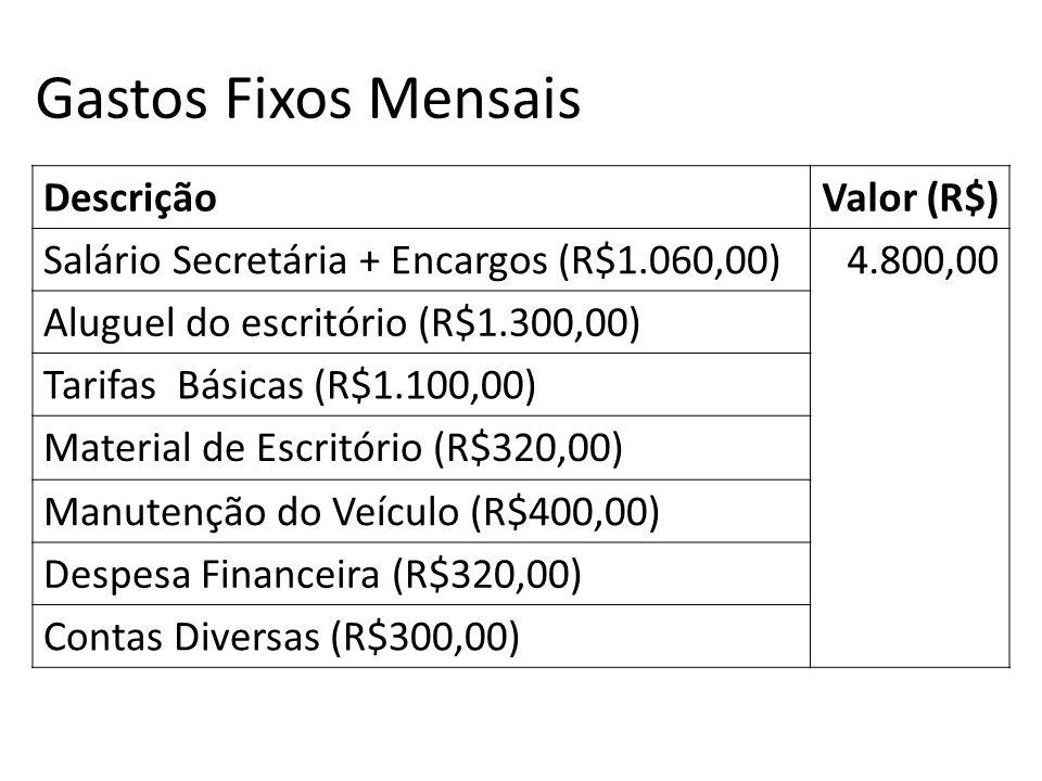 DescriçãoValor (R$) Salário Secretária + Encargos (R$1.060,00)4.800,00 Aluguel do escritório (R$1.300,00) Tarifas Básicas (R$1.100,00) Material de Esc