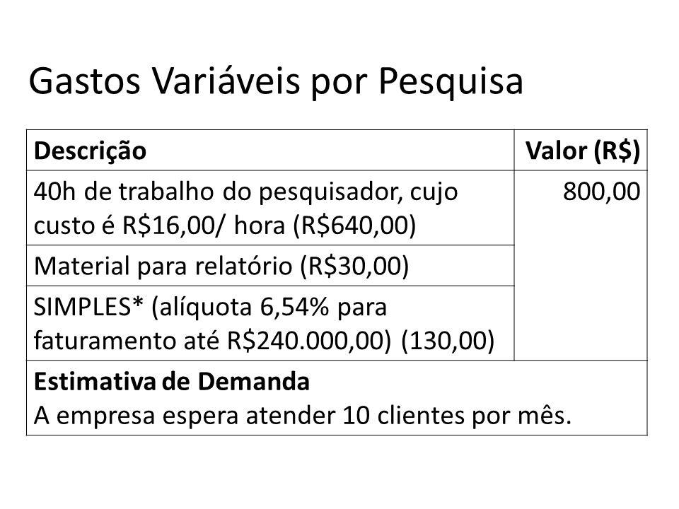 DescriçãoValor (R$) 40h de trabalho do pesquisador, cujo custo é R$16,00/ hora (R$640,00) 800,00 Material para relatório (R$30,00) SIMPLES* (alíquota