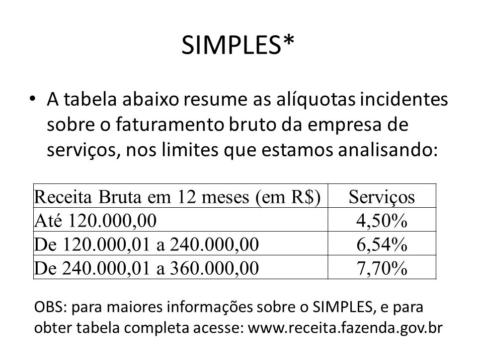 SIMPLES* A tabela abaixo resume as alíquotas incidentes sobre o faturamento bruto da empresa de serviços, nos limites que estamos analisando: Receita
