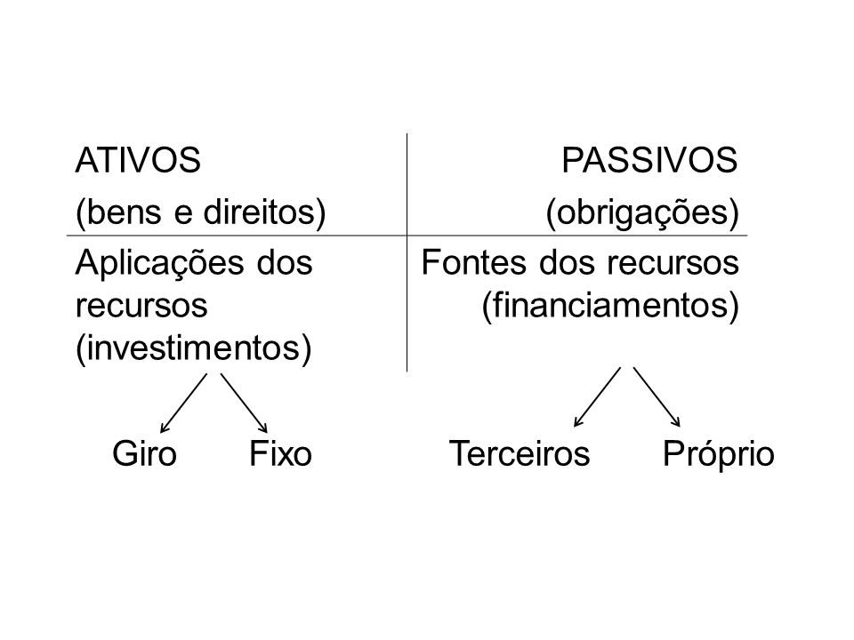 ATIVOS (bens e direitos) PASSIVOS (obrigações) Aplicações dos recursos (investimentos) Fontes dos recursos (financiamentos) Terceiros Próprio Giro Fix