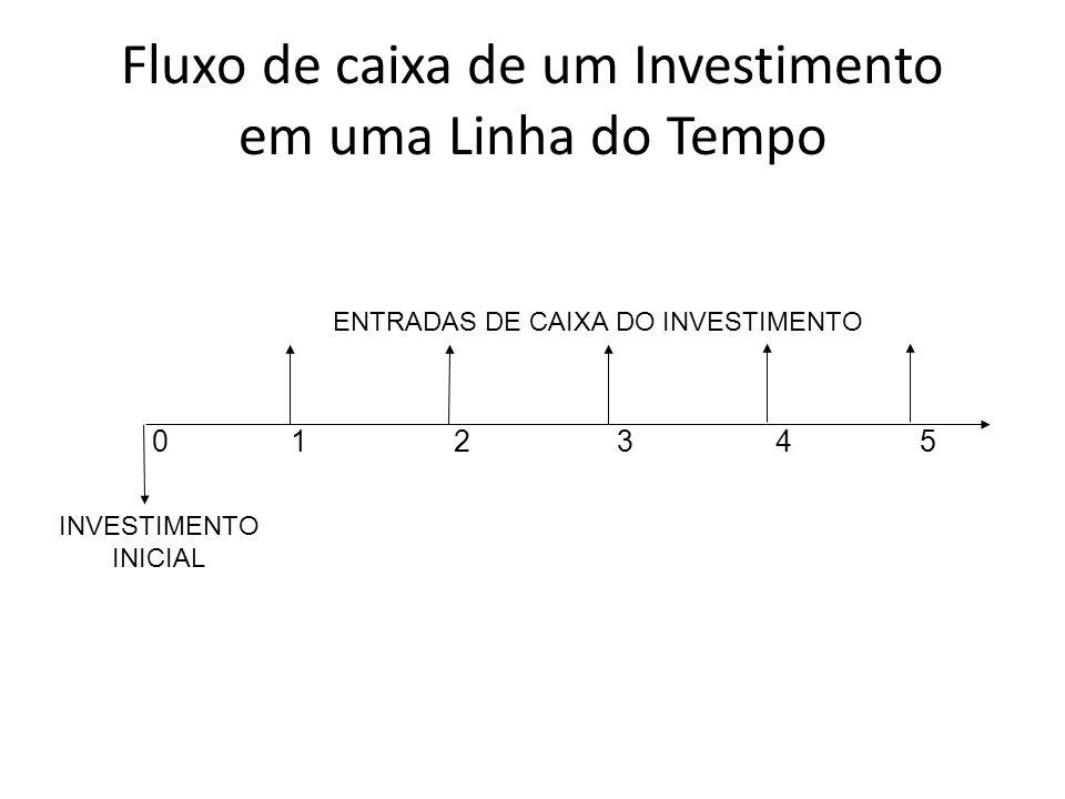 Fluxo de caixa de um Investimento em uma Linha do Tempo 0 1 2 3 4 5 INVESTIMENTO INICIAL ENTRADAS DE CAIXA DO INVESTIMENTO