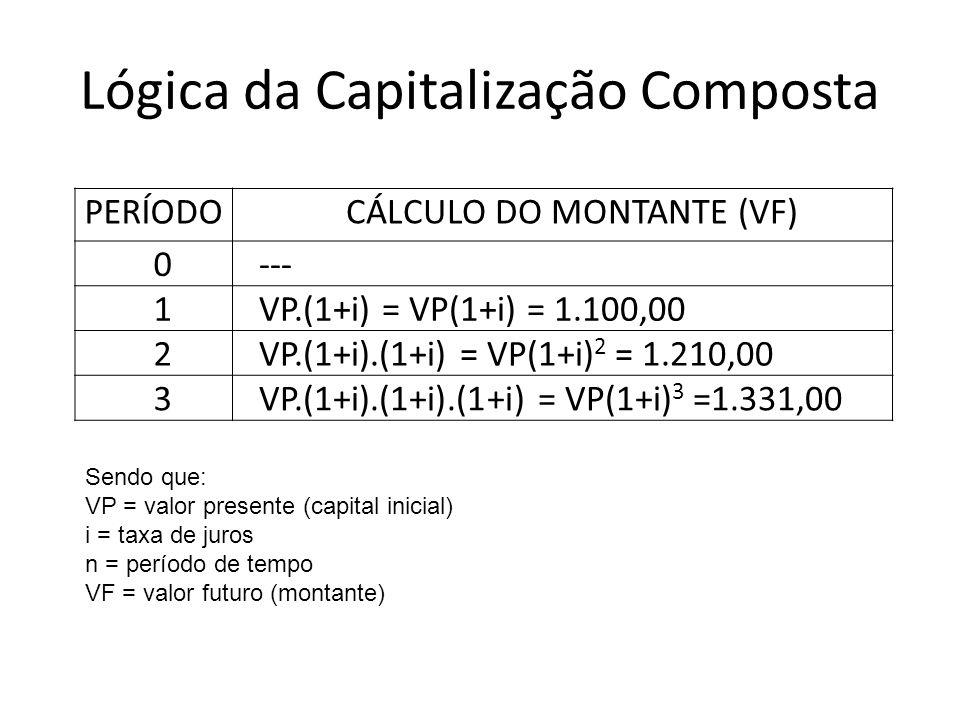 Lógica da Capitalização Composta PERÍODOCÁLCULO DO MONTANTE (VF) 0--- 1VP.(1+i) = VP(1+i) = 1.100,00 2VP.(1+i).(1+i) = VP(1+i) 2 = 1.210,00 3VP.(1+i).