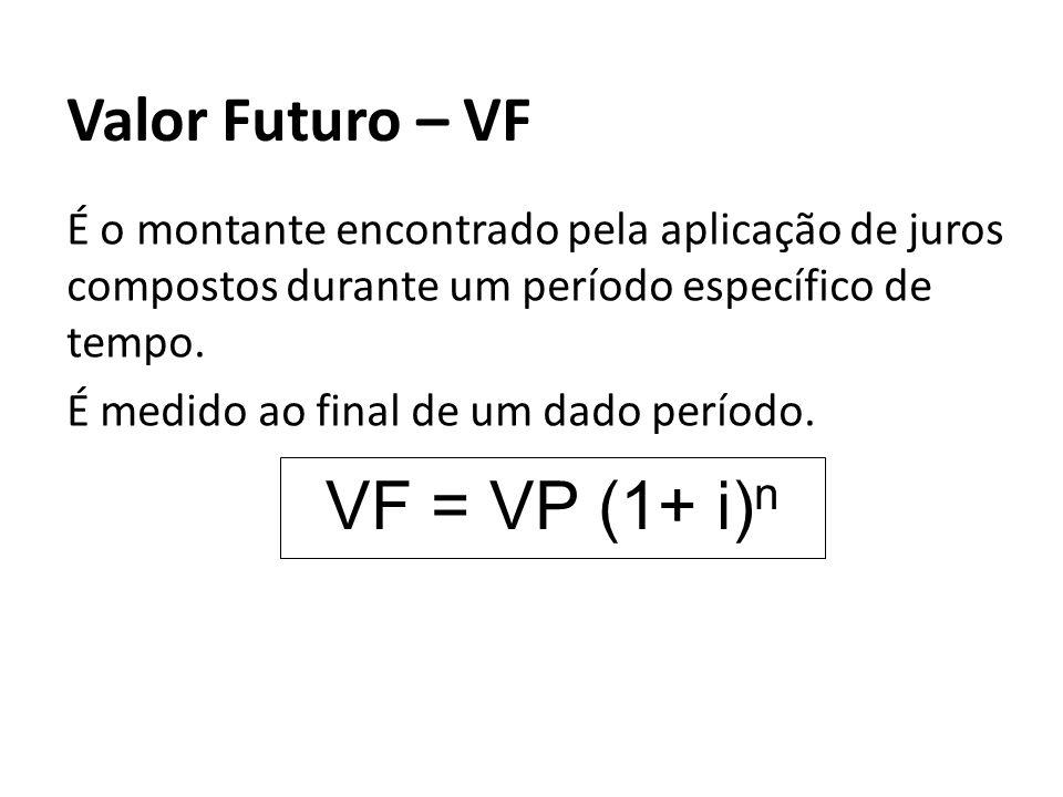 Valor Futuro – VF É o montante encontrado pela aplicação de juros compostos durante um período específico de tempo. É medido ao final de um dado perío