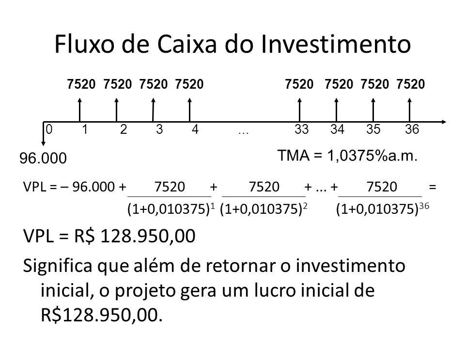 Fluxo de Caixa do Investimento 0 1 2 3 4... 33 34 35 36 96.000 TMA = 1,0375%a.m. 7520 7520 7520 7520 7520 7520 7520 7520 VPL = – 96.000 + 7520 + 7520