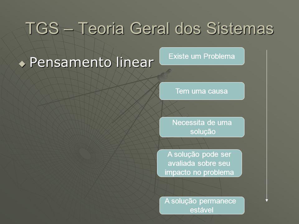TGS – Teoria Geral dos Sistemas Pensamento linear Pensamento linear Existe um Problema Tem uma causa Necessita de uma solução A solução pode ser avali