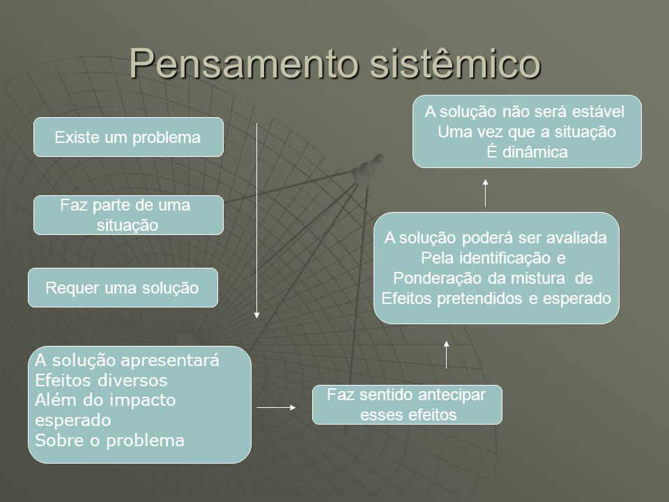 Pensamento sistêmico A solução não será estável Uma vez que a situação É dinâmica A solução poderá ser avaliada Pela identificação e Ponderação da mis