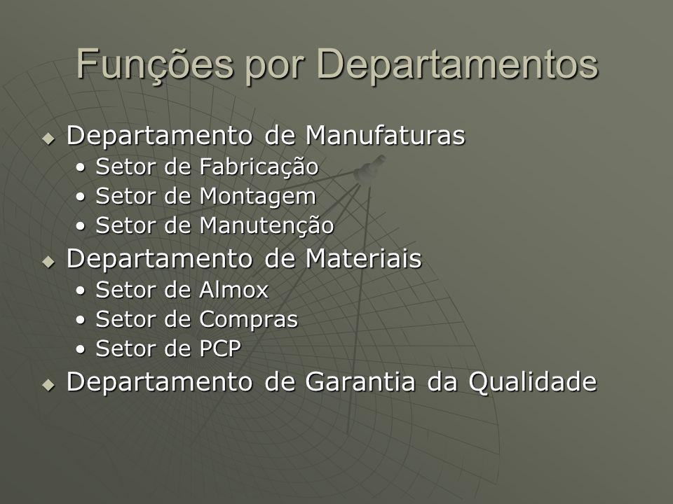 Funções por Departamentos Departamento de Manufaturas Departamento de Manufaturas Setor de FabricaçãoSetor de Fabricação Setor de MontagemSetor de Mon
