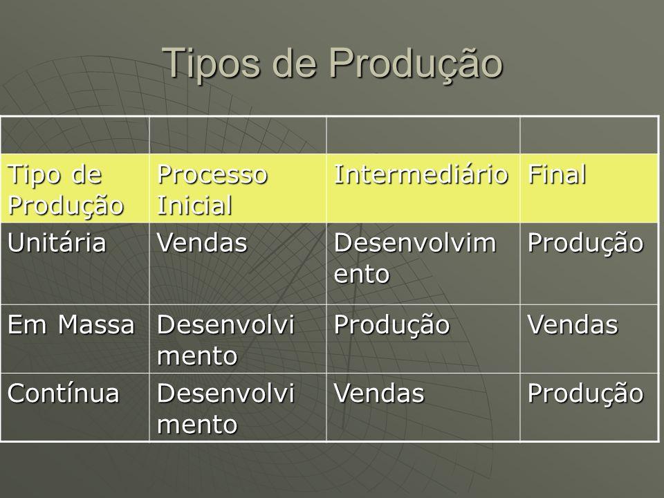 Tipos de Produção Tipo de Produção Processo Inicial IntermediárioFinal UnitáriaVendas Desenvolvim ento Produção Em Massa Desenvolvi mento ProduçãoVend