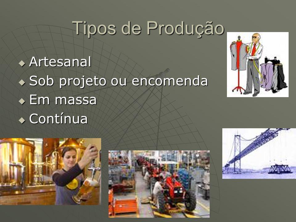 Tipos de Produção Artesanal Artesanal Sob projeto ou encomenda Sob projeto ou encomenda Em massa Em massa Contínua Contínua