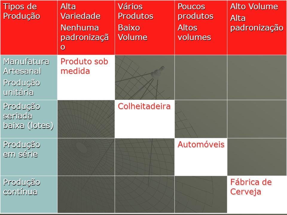Tipos de Produção Alta Variedade Nenhuma padronizaçã o Vários Produtos Baixo Volume Poucos produtos Altos volumes Alto Volume Alta padronização Manufa