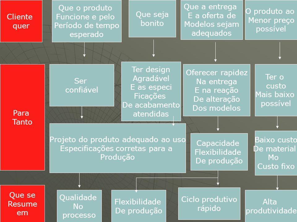 Cliente quer Que o produto Funcione e pelo Período de tempo esperado Que seja bonito Que a entrega E a oferta de Modelos sejam adequados O produto ao