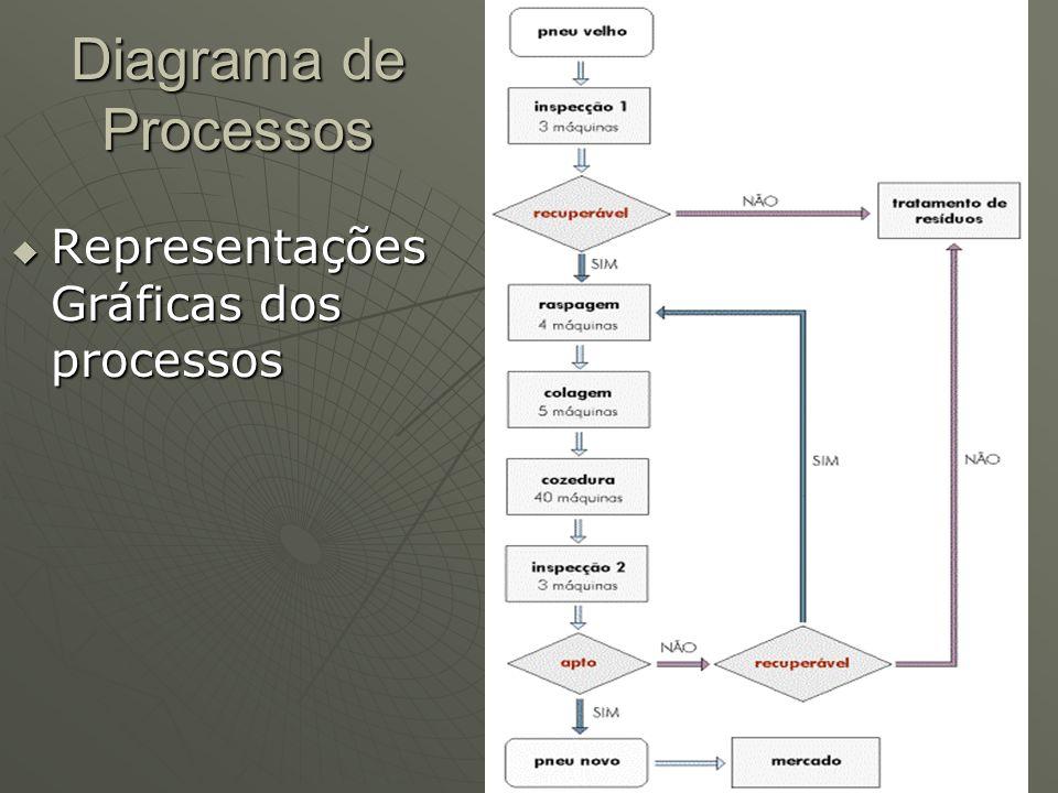 Diagrama de Processos Representações Gráficas dos processos Representações Gráficas dos processos