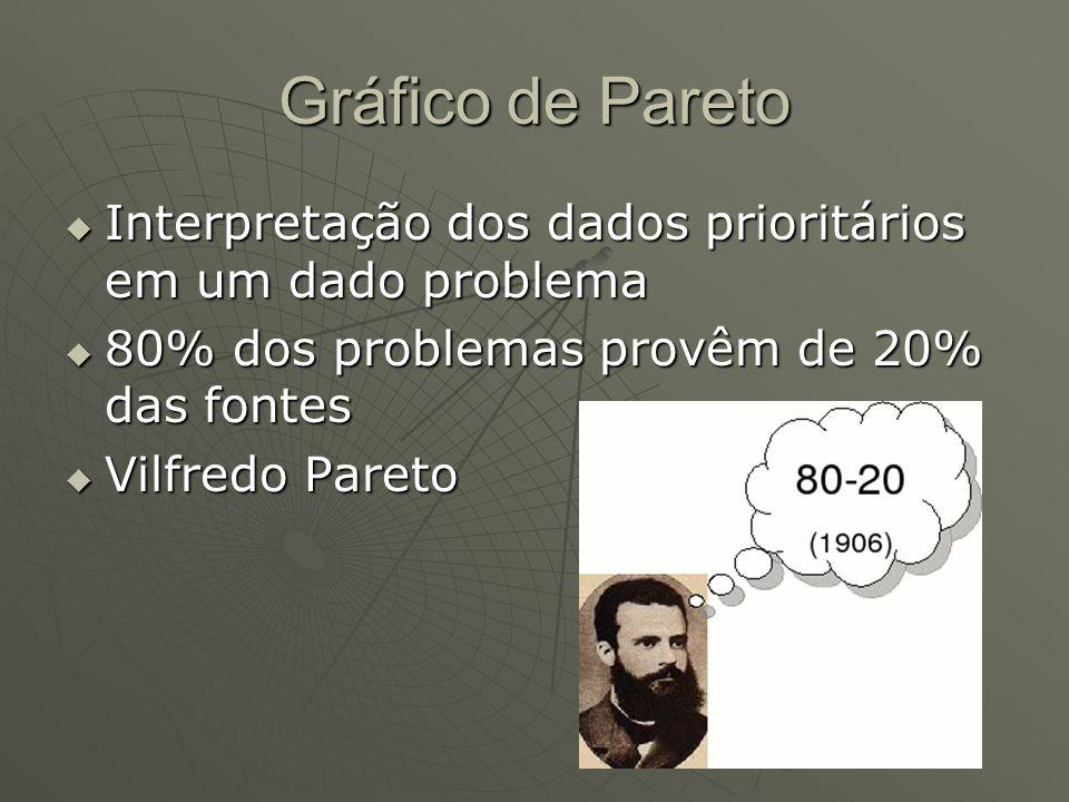 Gráfico de Pareto Interpretação dos dados prioritários em um dado problema Interpretação dos dados prioritários em um dado problema 80% dos problemas