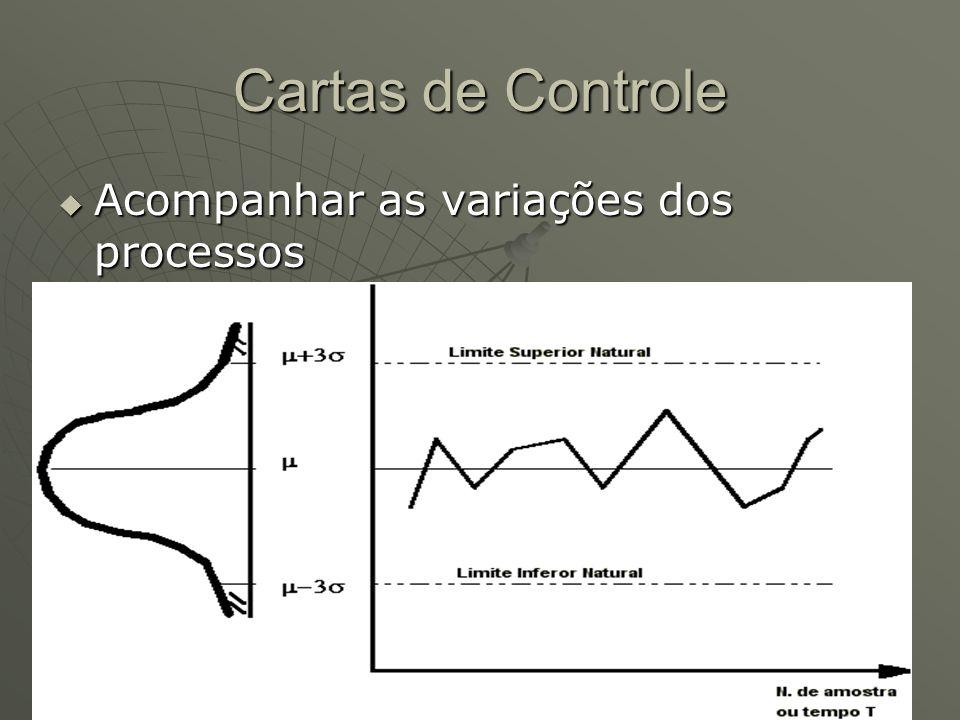 Cartas de Controle Acompanhar as variações dos processos Acompanhar as variações dos processos
