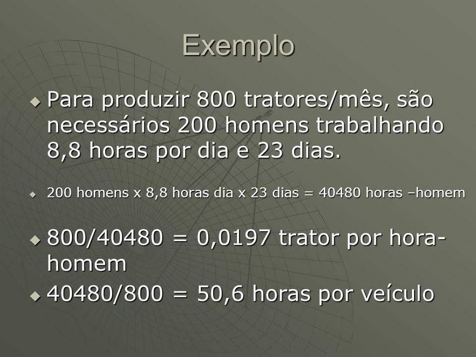 Exemplo Para produzir 800 tratores/mês, são necessários 200 homens trabalhando 8,8 horas por dia e 23 dias. Para produzir 800 tratores/mês, são necess