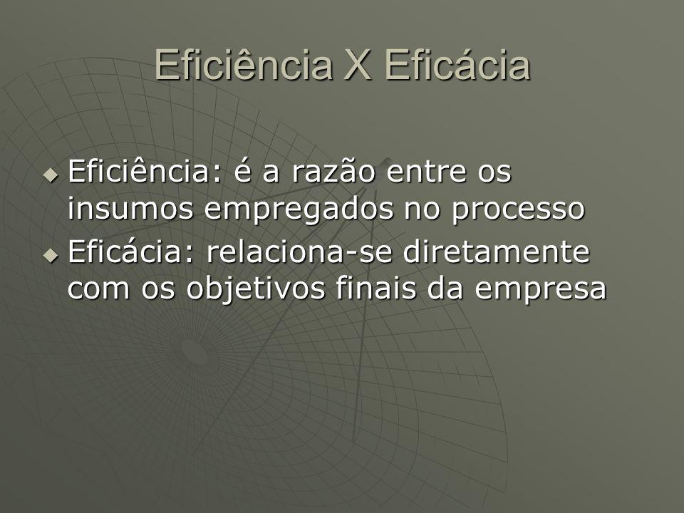Eficiência X Eficácia Eficiência: é a razão entre os insumos empregados no processo Eficiência: é a razão entre os insumos empregados no processo Efic