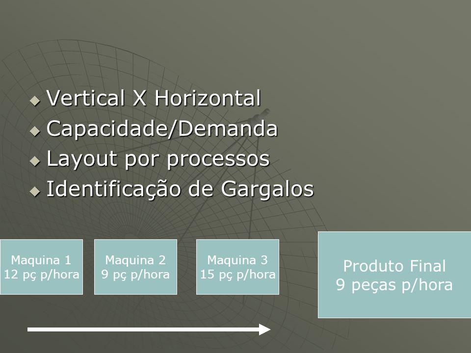 Vertical X Horizontal Vertical X Horizontal Capacidade/Demanda Capacidade/Demanda Layout por processos Layout por processos Identificação de Gargalos