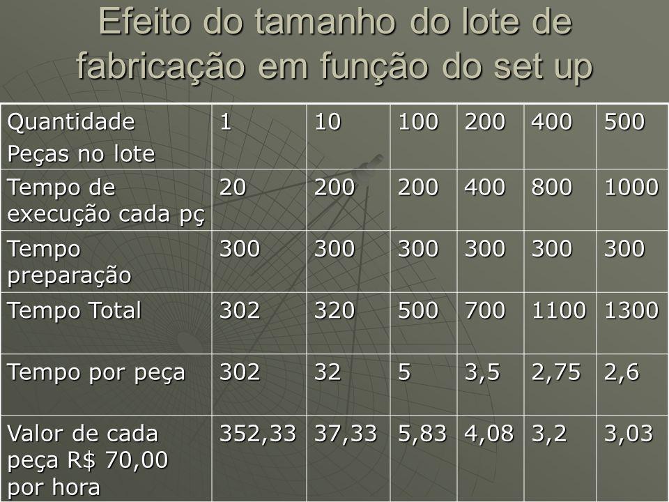 Efeito do tamanho do lote de fabricação em função do set up Quantidade Peças no lote 110100200400500 Tempo de execução cada pç 202002004008001000 Temp