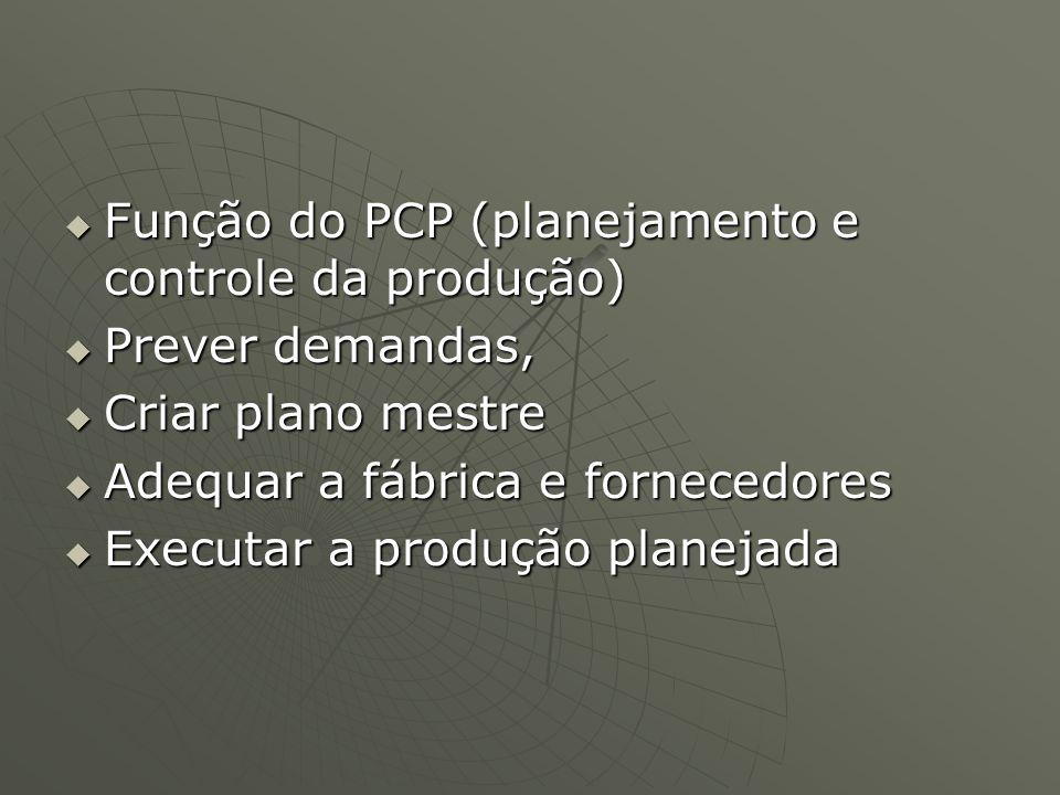 Função do PCP (planejamento e controle da produção) Função do PCP (planejamento e controle da produção) Prever demandas, Prever demandas, Criar plano